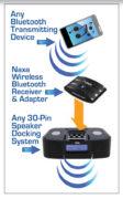 Wireless Audio Adapter with Bluetooth® for iPod® and iPhone® Dock Connectors
